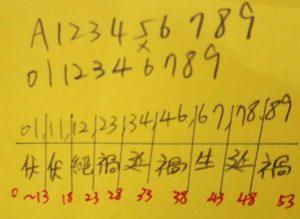 身分字號算法範例