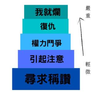 脫序行為的5個階段