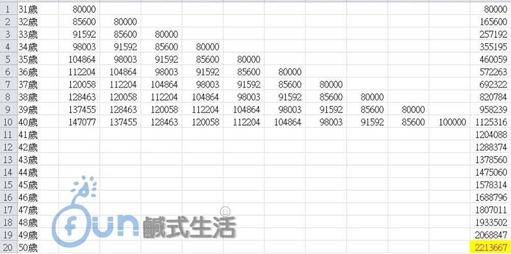 B今年31歲,每年投資8萬報酬率7%的投資工具(投入總資本80萬)