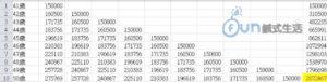 C今年41歲,每年投資15萬報酬率7%的投資工具(投入總資本150萬)