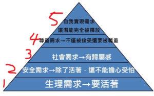 馬斯洛的五層次需求理論