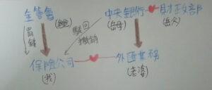外幣機關的關係圖