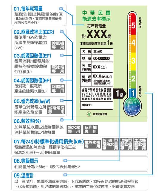 台灣能源效率標示方式