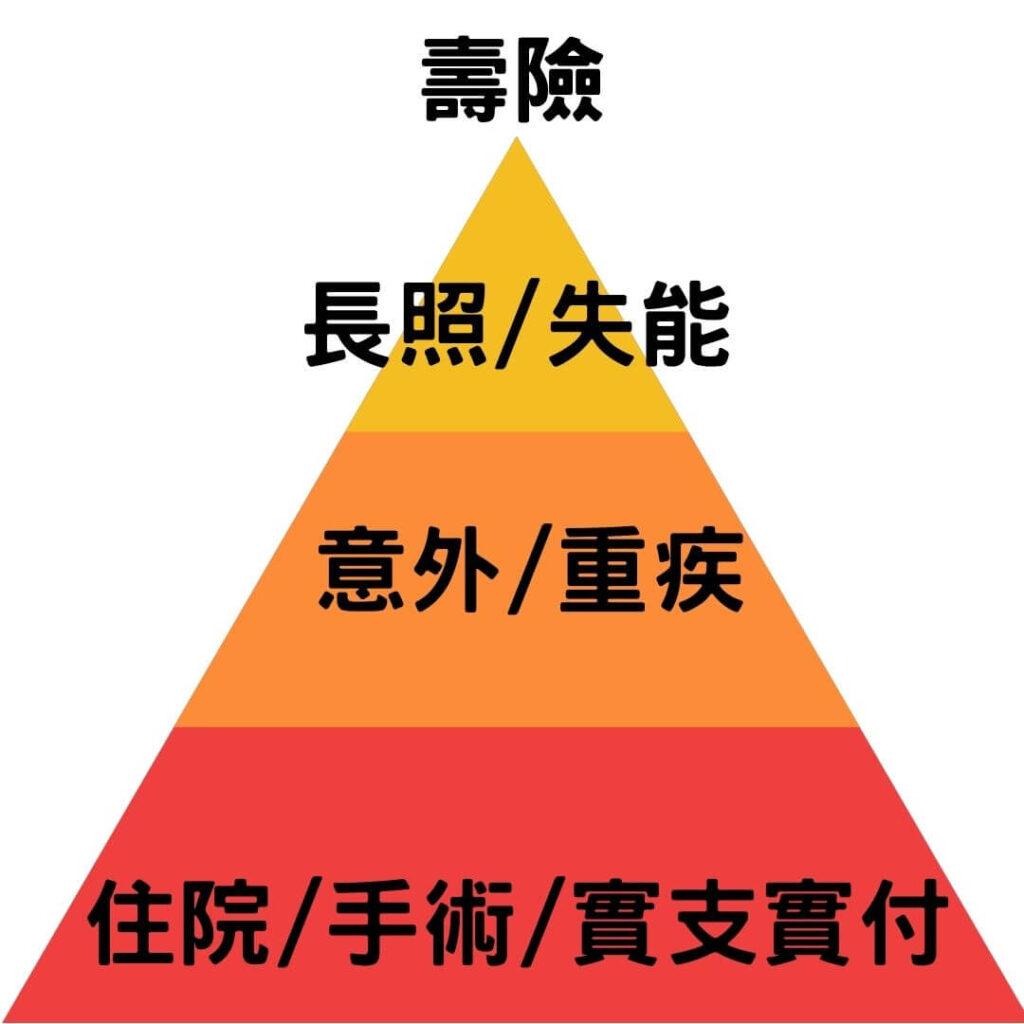 保險金字塔